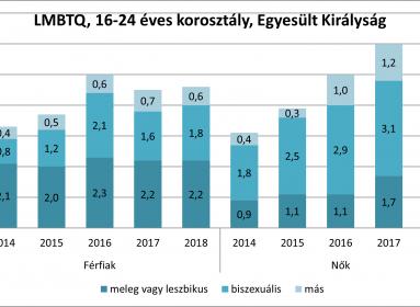 A nemi irányultság és identitás feloldása: az LMBTQ népszerűsítésének hatása a populáció alakulására