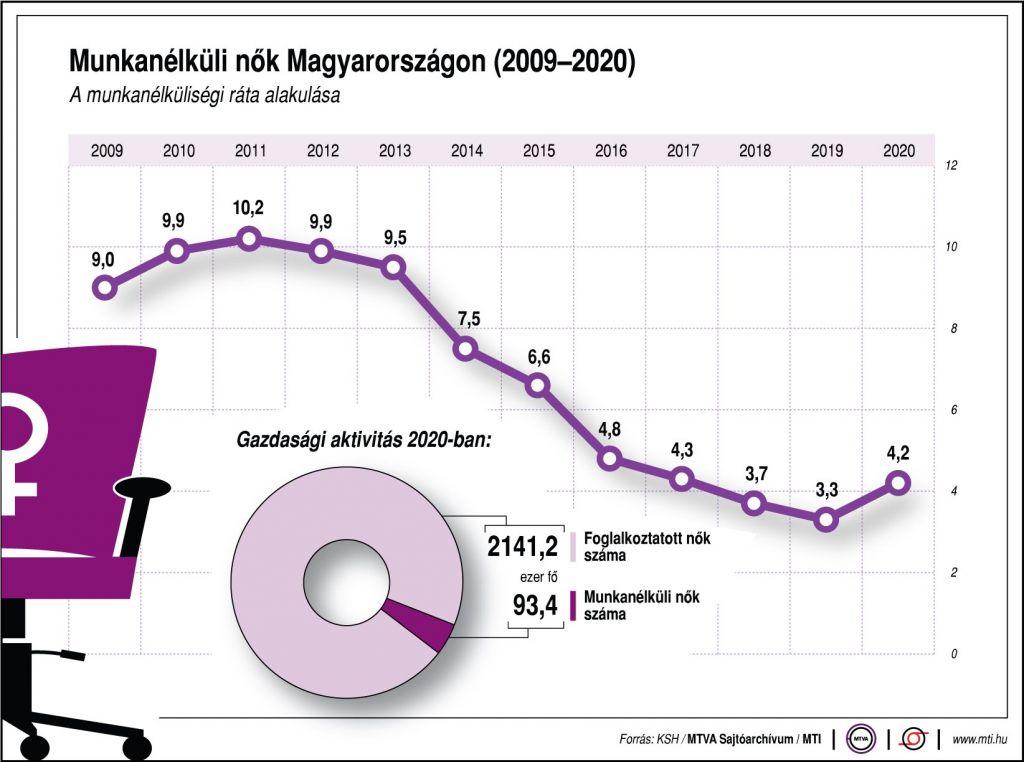 Munkanélküli nők Magyarországon (2009-2020) KSH