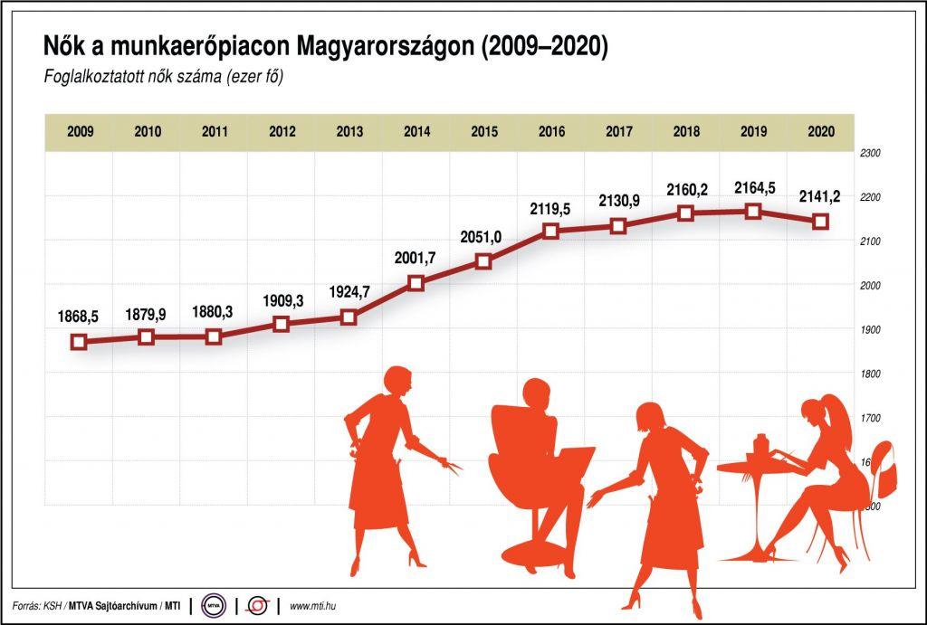 Nők a munkaerőpiacon Magyarországon (2009-2020) KSH