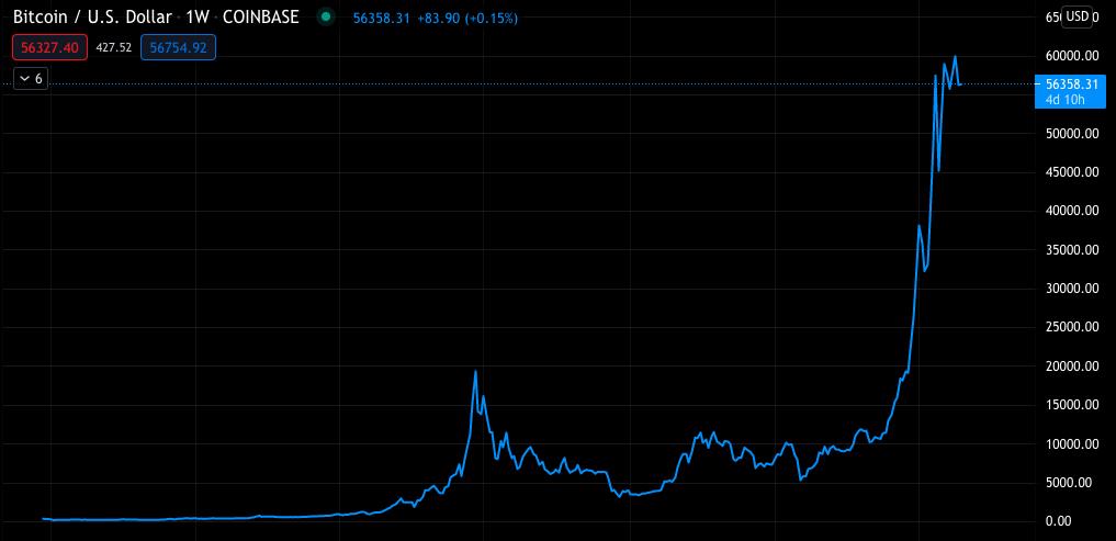 Bitcoin árfolyamnövekedés