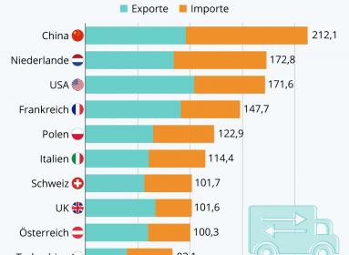 A németek úgy ítélnék el Kínát, hogy ők a legnagyobb külkereskedelmi partnereik