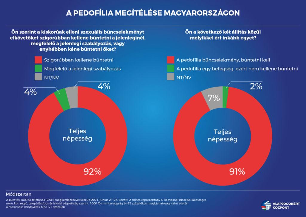 A pedofília megítélése Magyarországon