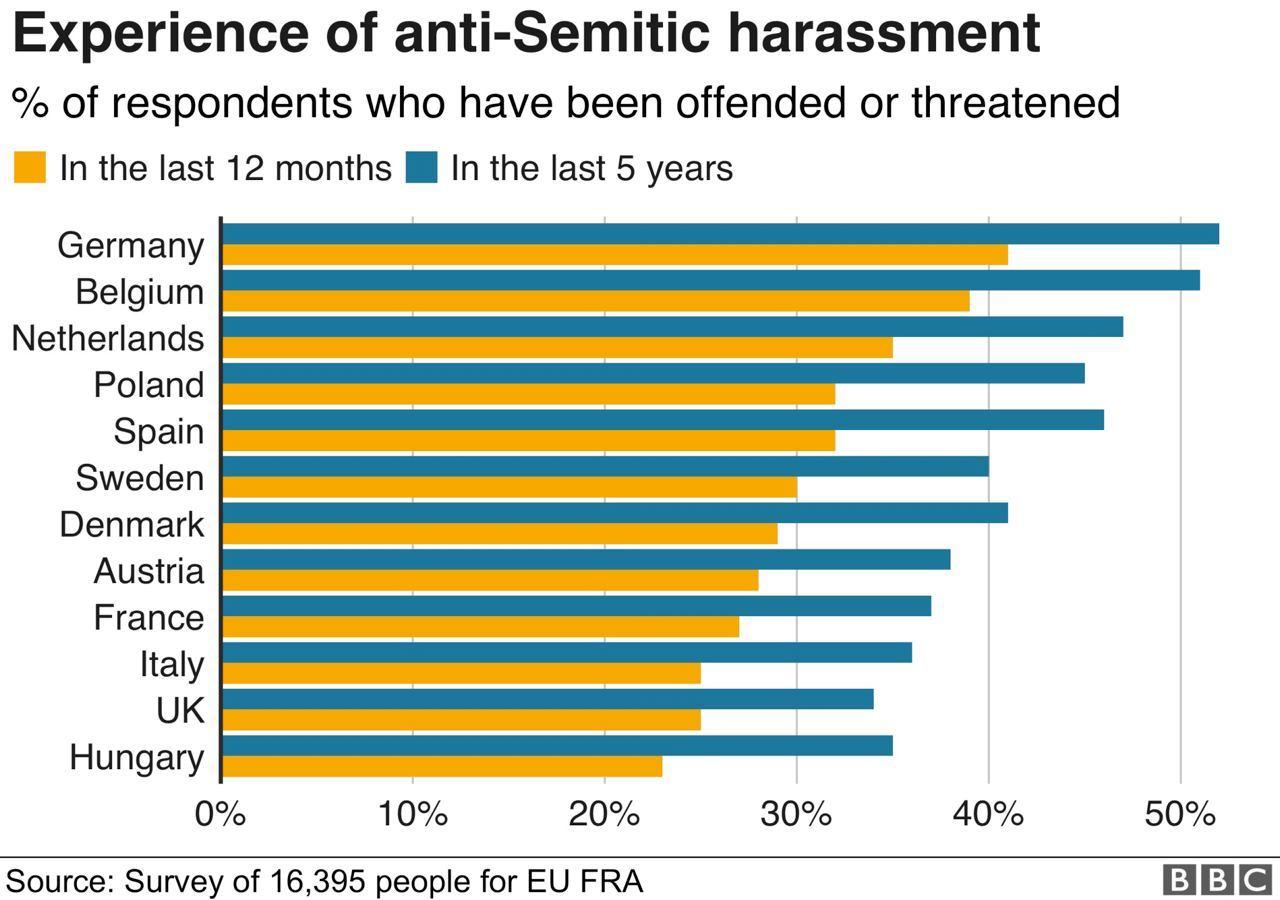 A magyarok a legkevésbé antiszemiták